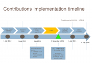 superstream timeline